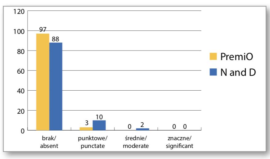 Zastosowanie soczewek silikonowo- -hydrożelowych PremiO (asmofilcon A) i Air Optix Night & Day (lotrafilcon A) jako soczewek opatrunkowych po zabiegach chirurgii refrakcyjnej